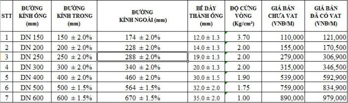 BANG GIA VA THONG SO KY THUAT ONG NHUA HDPE 1 VACH